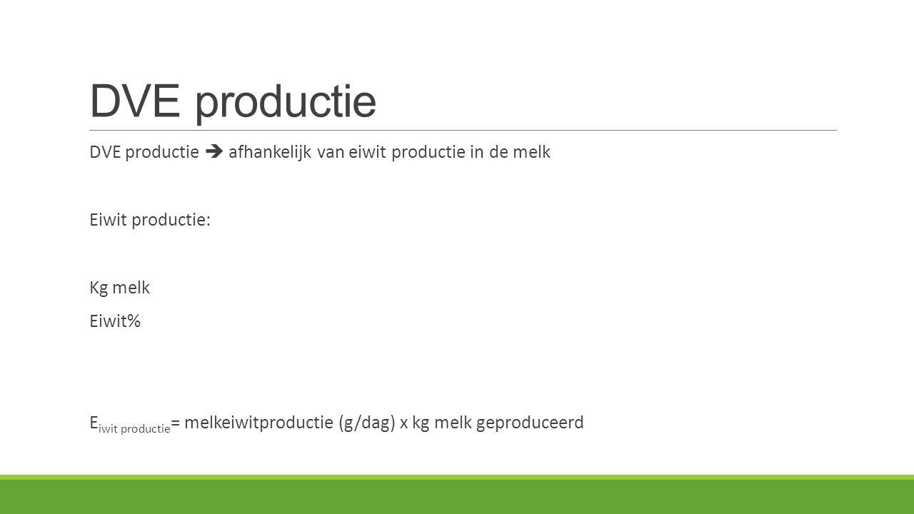 DVE productie DVE productie  afhankelijk van eiwit productie in de melk Eiwit productie: Kg melk Eiwit% E iwit productie = melkeiwitproductie (g/dag) x kg melk geproduceerd
