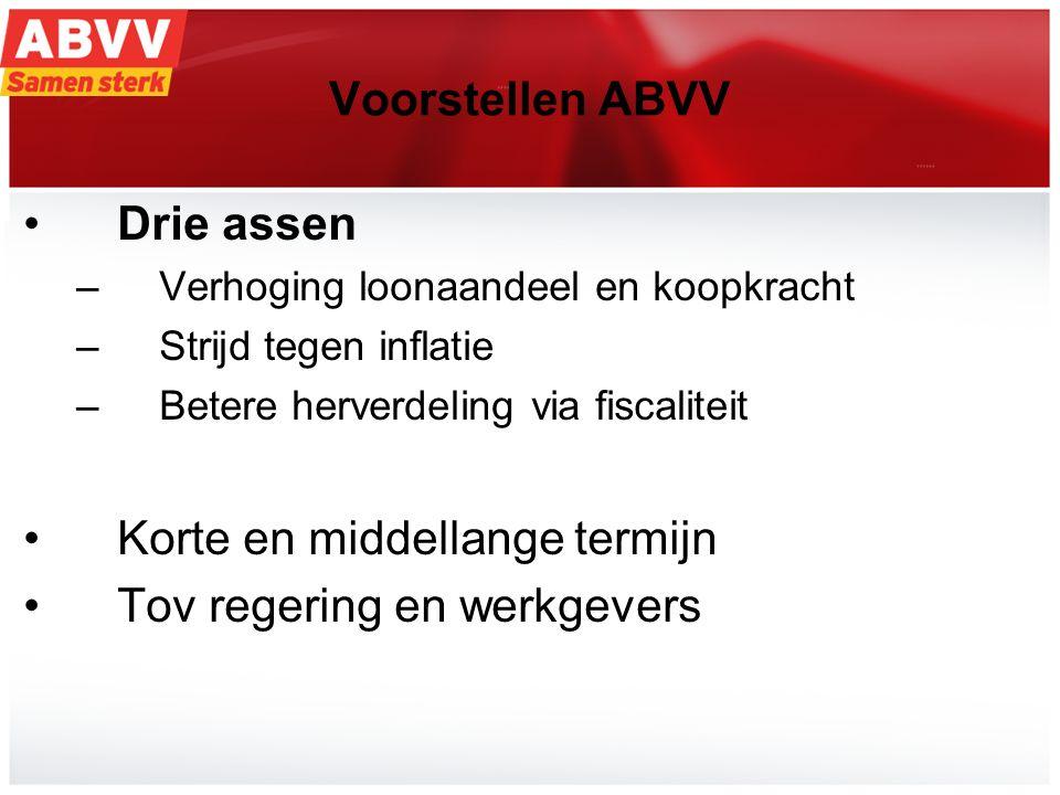 12 Voorstellen ABVV Drie assen –Verhoging loonaandeel en koopkracht –Strijd tegen inflatie –Betere herverdeling via fiscaliteit Korte en middellange t