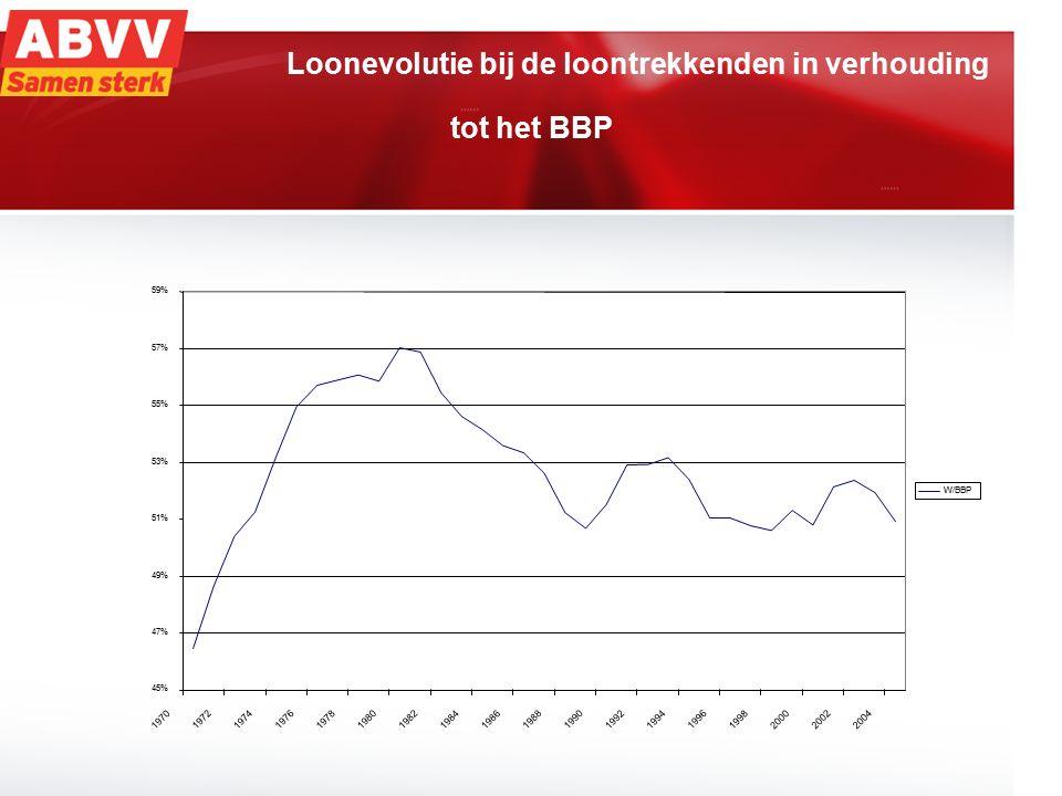 3 Loonevolutie bij de loontrekkenden in verhouding tot het BBP 45% 47% 49% 51% 53% 55% 57% 59% 1970 1972 1974 1976 1978 19801982 19841986 19881990 199
