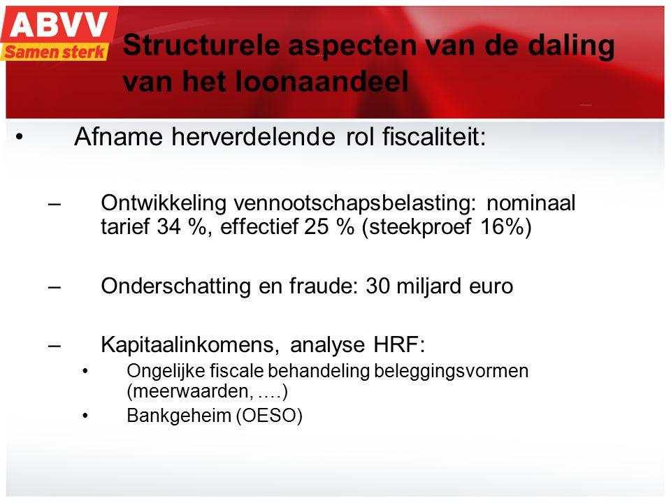 8 I.Structurele aspecten van de daling van het loonaandeel Afname herverdelende rol fiscaliteit: –Ontwikkeling vennootschapsbelasting: nominaal tarief 34 %, effectief 25 % (steekproef 16%) –Onderschatting en fraude: 30 miljard euro –Kapitaalinkomens, analyse HRF: Ongelijke fiscale behandeling beleggingsvormen (meerwaarden, ….) Bankgeheim (OESO)