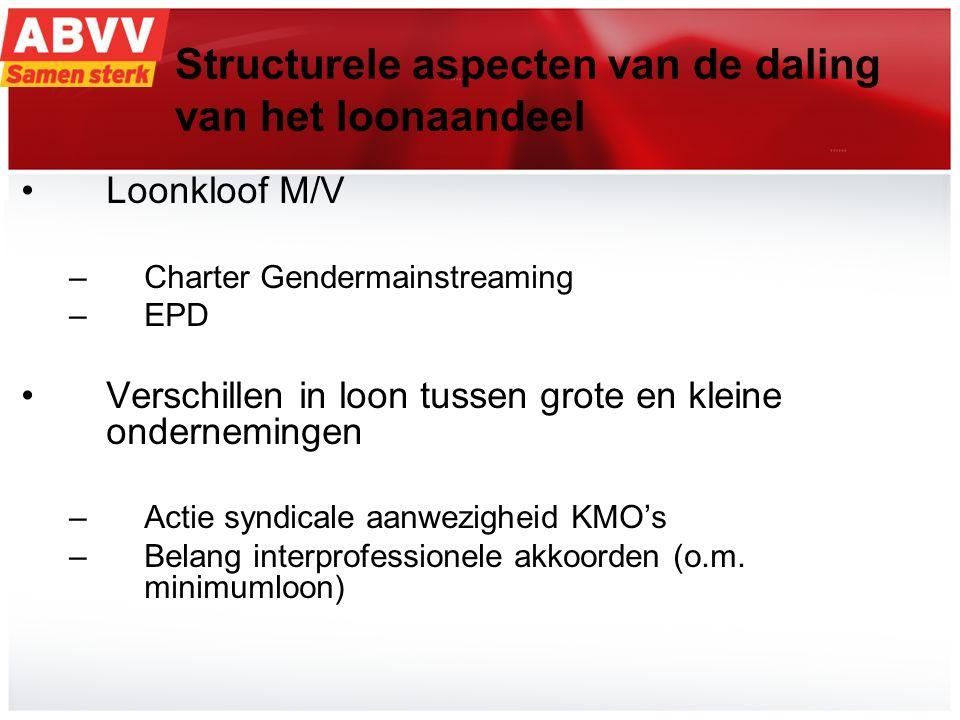 9 I.Structurele aspecten van de daling van het loonaandeel Loonkloof M/V –Charter Gendermainstreaming –EPD Verschillen in loon tussen grote en kleine ondernemingen –Actie syndicale aanwezigheid KMO's –Belang interprofessionele akkoorden (o.m.