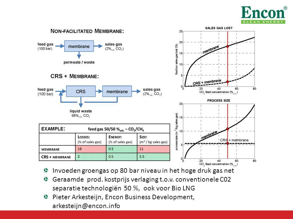 Invoeden groengas op 80 bar niveau in het hoge druk gas net Geraamde prod.