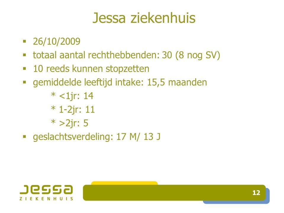 12 Jessa ziekenhuis  26/10/2009  totaal aantal rechthebbenden: 30 (8 nog SV)  10 reeds kunnen stopzetten  gemiddelde leeftijd intake: 15,5 maanden * <1jr: 14 * 1-2jr: 11 * >2jr: 5  geslachtsverdeling: 17 M/ 13 J