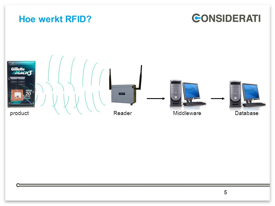 5 Hoe werkt RFID 5 product Reader Middleware Database