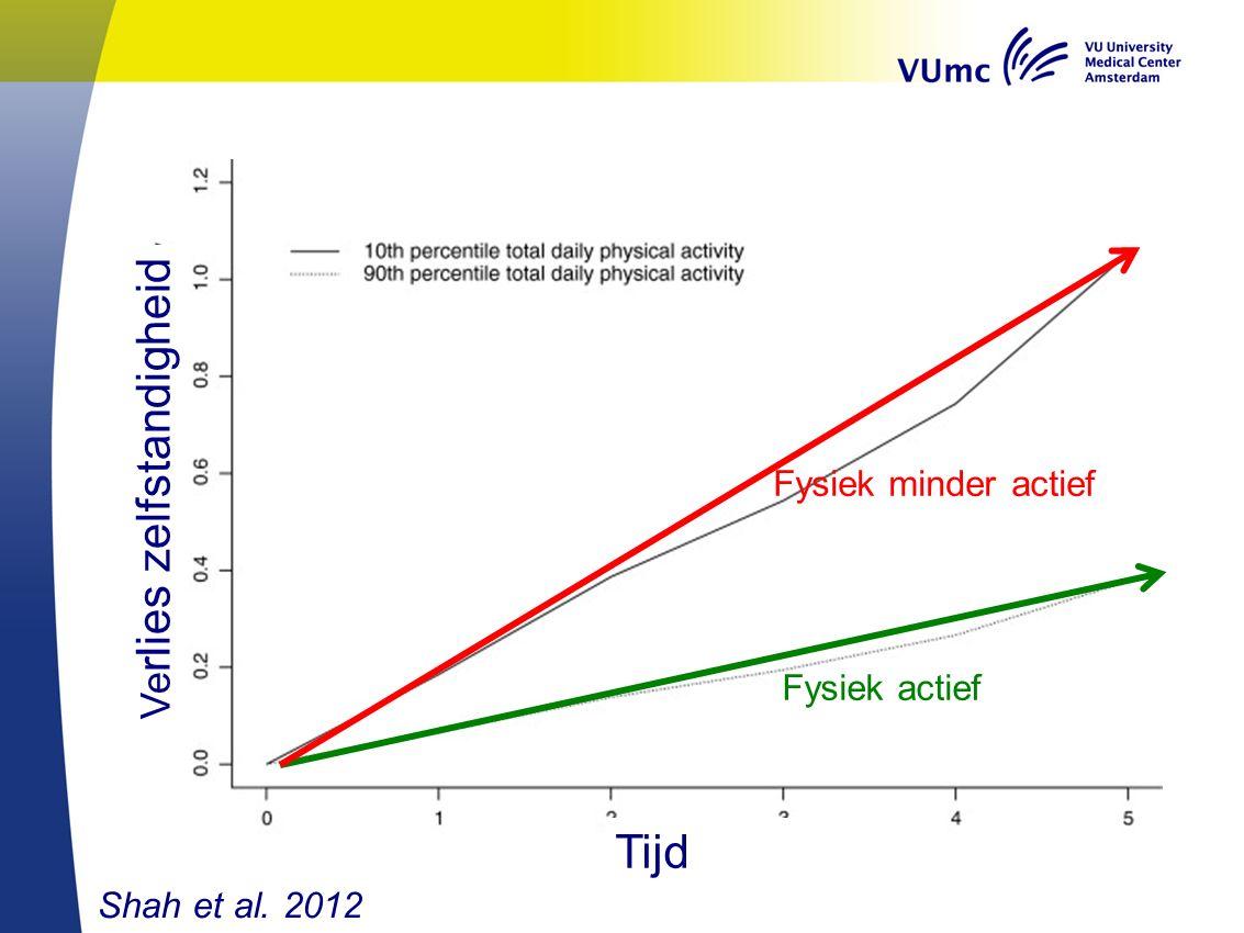 Shah et al. 2012 Ve rlies zelfstandigheid Tijd Fysiek actief Fysiek minder actief