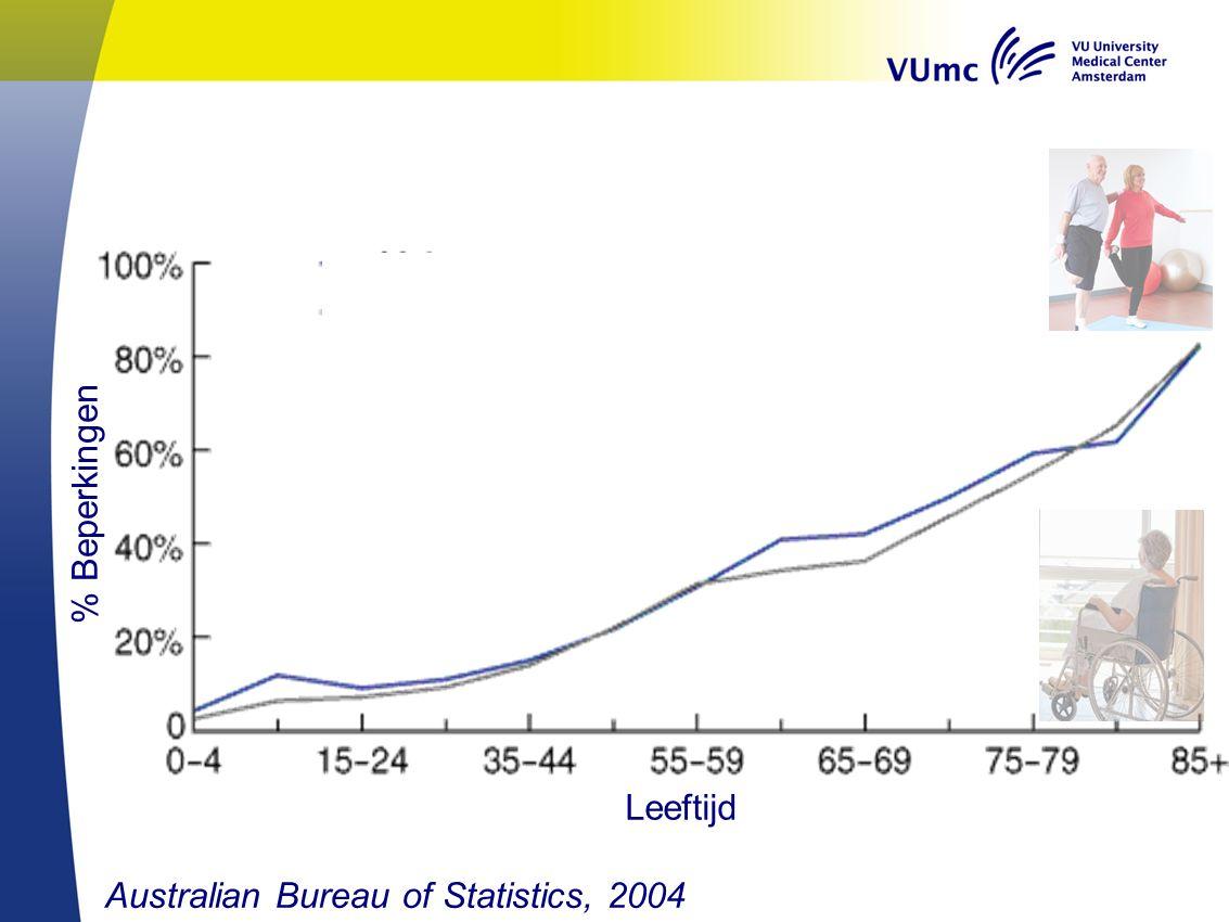 Australian Bureau of Statistics, 2004 % Beperkingen Leeftijd