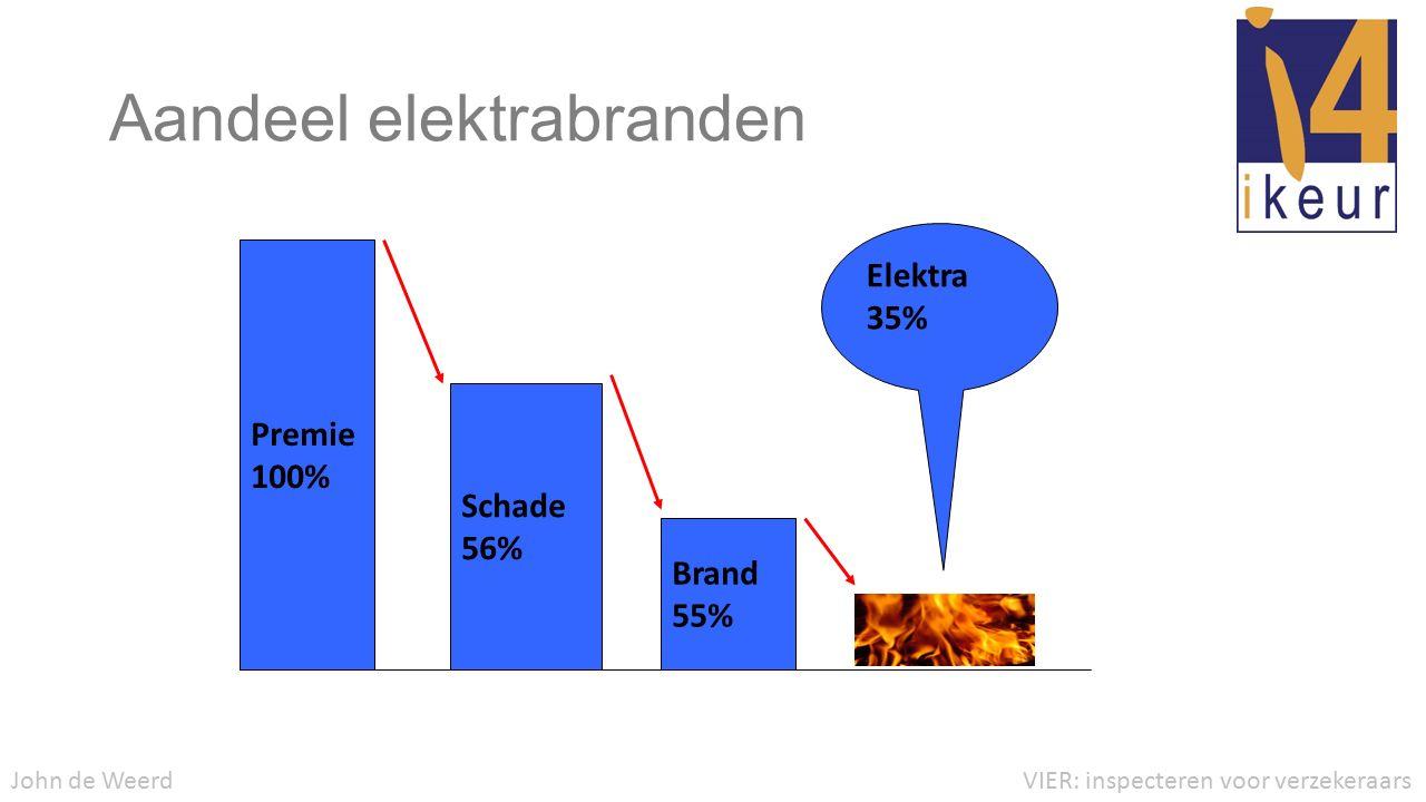 Aandeel elektrabranden VIER: inspecteren voor verzekeraarsJohn de Weerd Premie 100% Schade 56% Brand 55% Elektra 35%