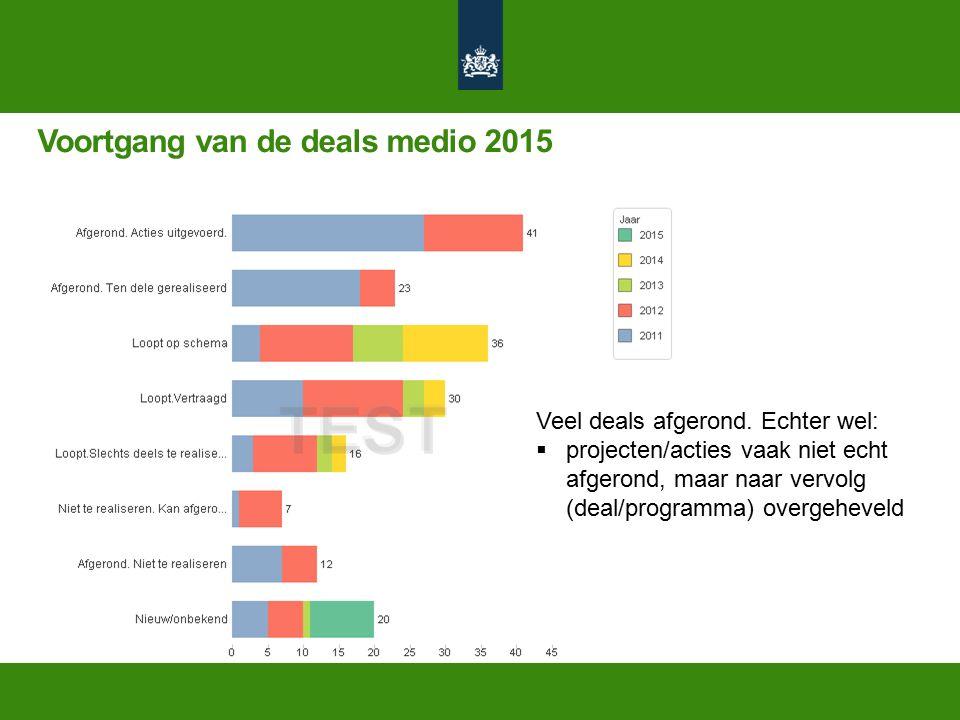 Voortgang van de deals medio 2015 Veel deals afgerond.