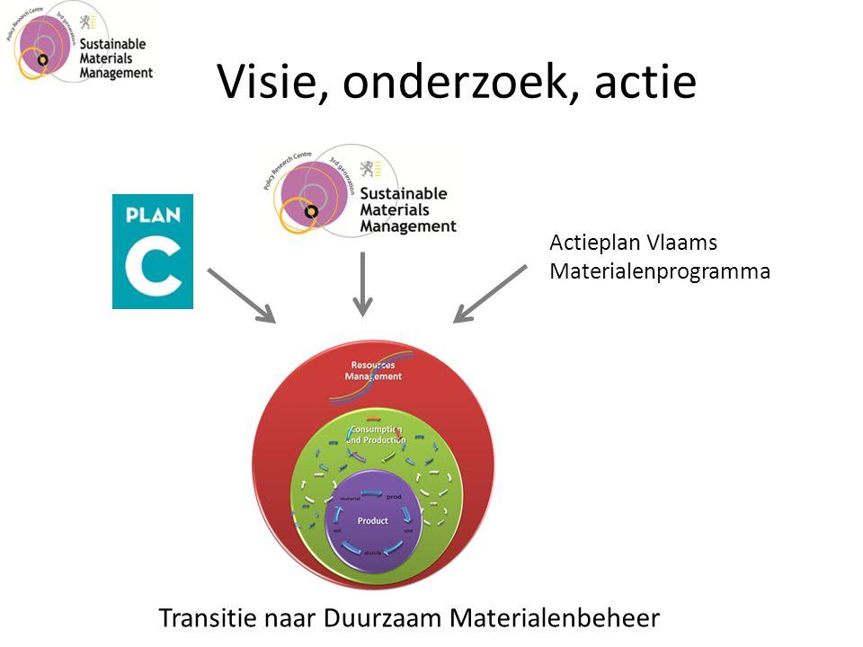 Visie, onderzoek, actie Transitie naar Duurzaam Materialenbeheer Actieplan Vlaams Materialenprogramma