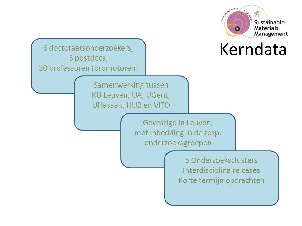 Kerndata 6 doctoraatsonderzoekers, 3 postdocs, 10 professoren (promotoren) Samenwerking tussen KU Leuven, UA, UGent, UHasselt, HUB en VITO Gevestigd in Leuven, met inbedding in de resp.