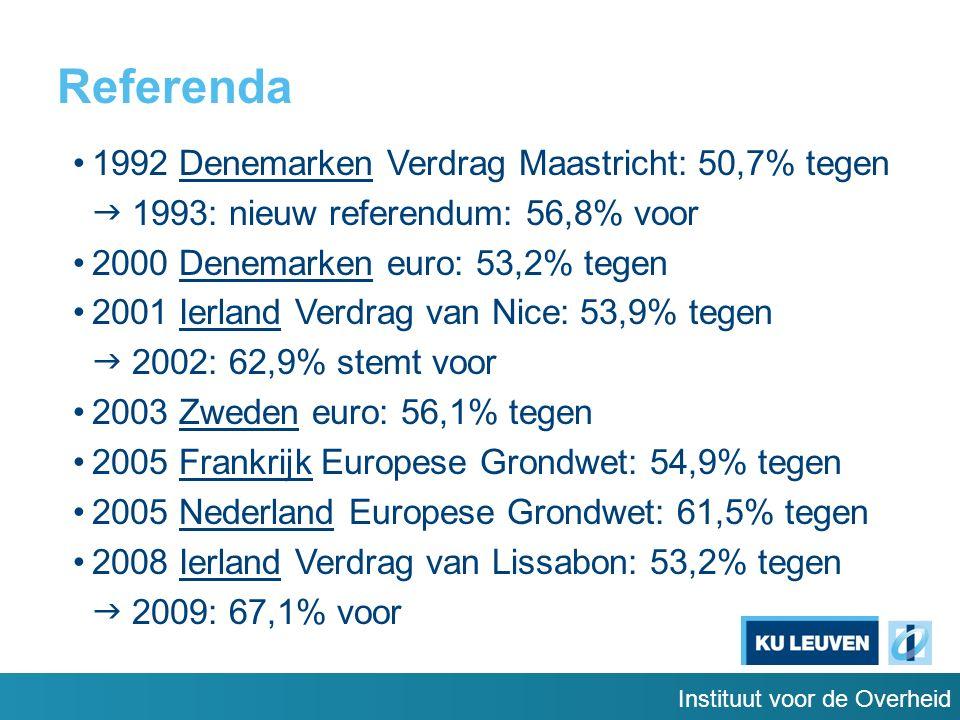 Instituut voor de Overheid Referenda 1992 Denemarken Verdrag Maastricht: 50,7% tegen  1993: nieuw referendum: 56,8% voor 2000 Denemarken euro: 53,2% tegen 2001 Ierland Verdrag van Nice: 53,9% tegen  2002: 62,9% stemt voor 2003 Zweden euro: 56,1% tegen 2005 Frankrijk Europese Grondwet: 54,9% tegen 2005 Nederland Europese Grondwet: 61,5% tegen 2008 Ierland Verdrag van Lissabon: 53,2% tegen  2009: 67,1% voor