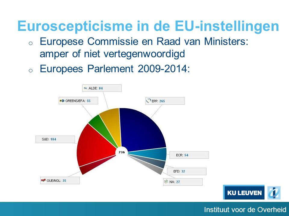 Instituut voor de Overheid Euroscepticisme in de EU-instellingen o Europese Commissie en Raad van Ministers: amper of niet vertegenwoordigd o Europees Parlement 2009-2014: