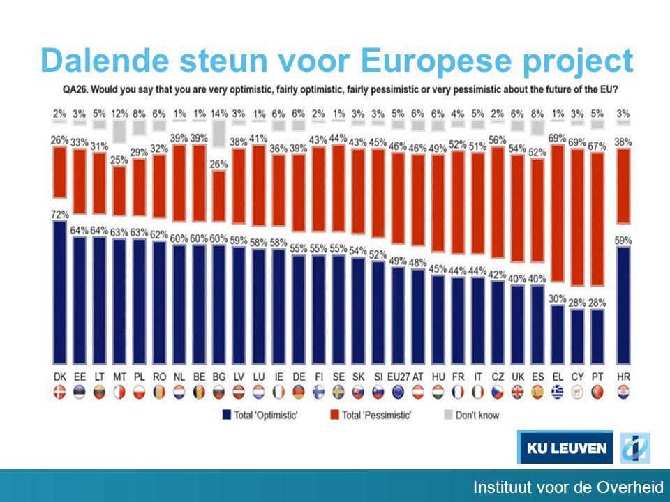 Instituut voor de Overheid Dalende steun voor Europese project