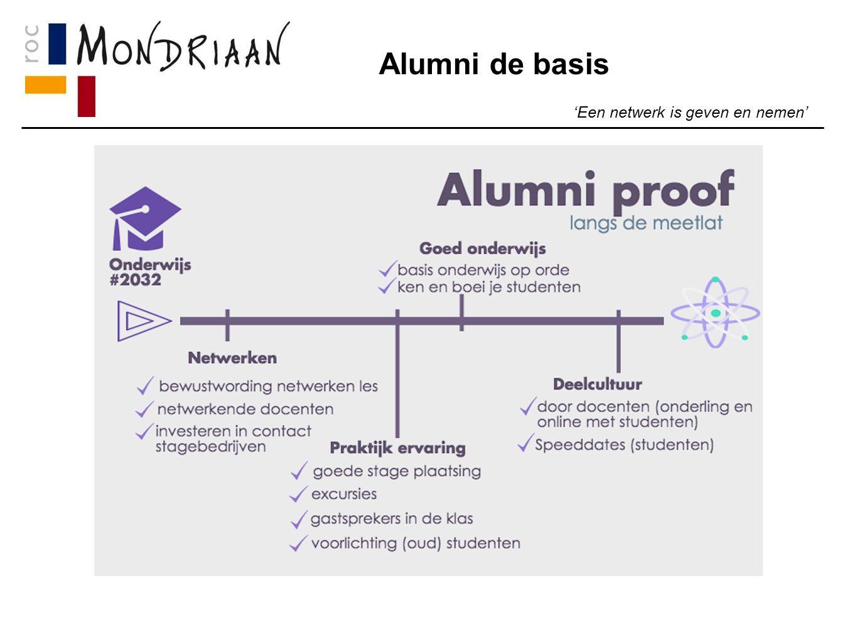 Alumni de basis 'Een netwerk is geven en nemen'