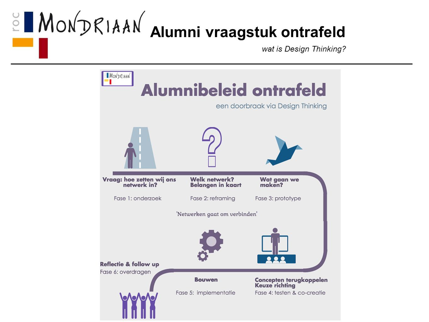 Alumni vraagstuk ontrafeld wat is Design Thinking