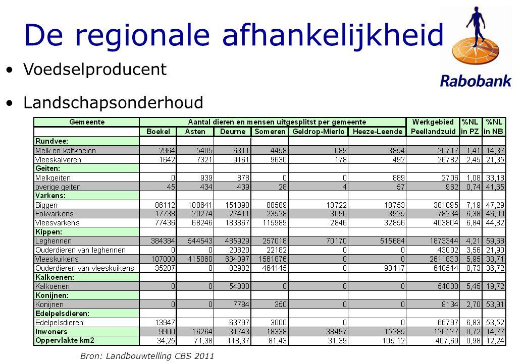 Voedselproducent Landschapsonderhoud De regionale afhankelijkheid Bron: Landbouwtelling CBS 2011