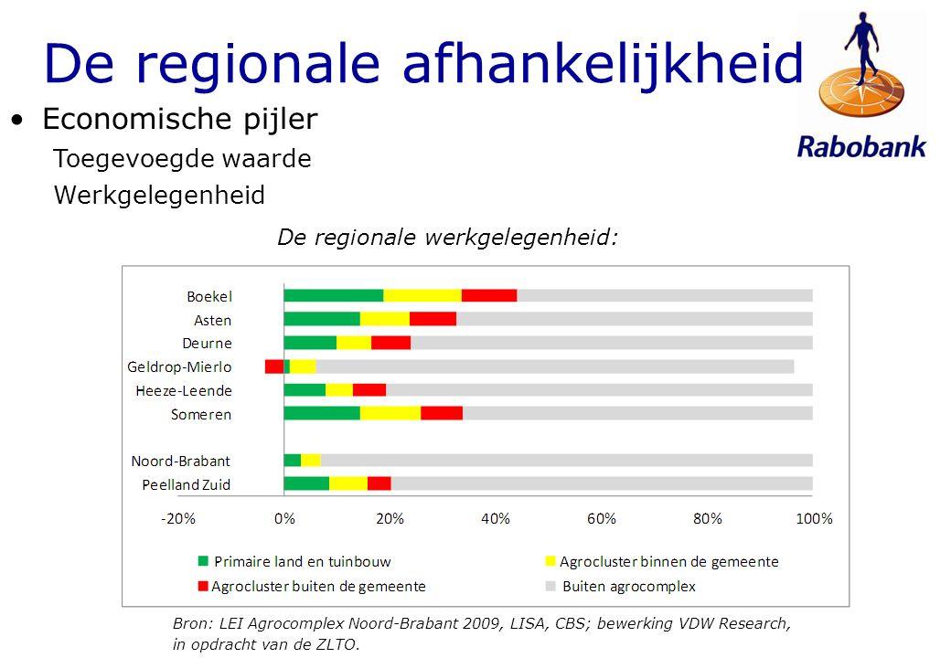 Economische pijler Toegevoegde waarde Werkgelegenheid De regionale afhankelijkheid Bron: LEI Agrocomplex Noord-Brabant 2009, LISA, CBS; bewerking VDW