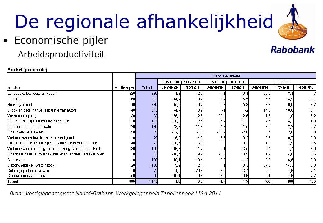 Bron: Vestigingenregister Noord-Brabant, Werkgelegenheid Tabellenboek LISA 2011 De regionale afhankelijkheid Economische pijler Arbeidsproductiviteit