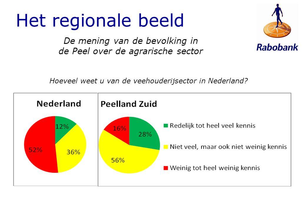 De mening van de bevolking in de Peel over de agrarische sector Hoeveel weet u van de veehouderijsector in Nederland? Het regionale beeld