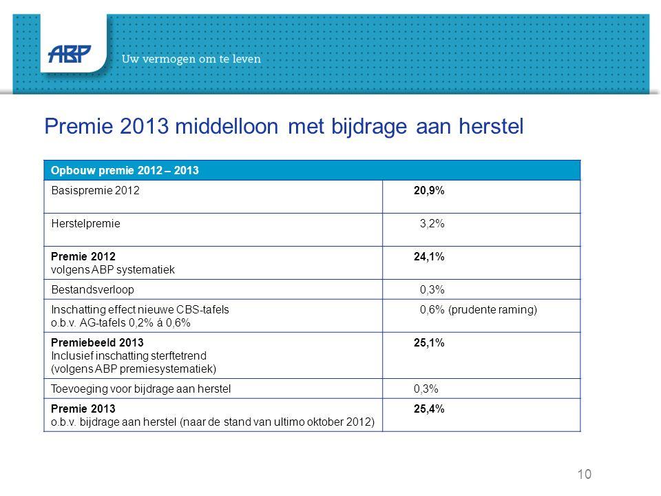 10 Premie 2013 middelloon met bijdrage aan herstel Opbouw premie 2012 – 2013 Basispremie 2012 20,9% Herstelpremie 3,2% Premie 2012 volgens ABP systematiek 24,1% Bestandsverloop 0,3% Inschatting effect nieuwe CBS-tafels o.b.v.
