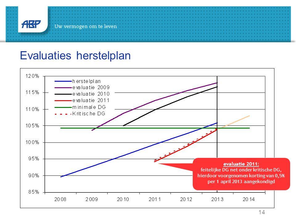 14 Evaluaties herstelplan evaluatie 2011: feitelijke DG net onder kritische DG, hierdoor voorgenomen korting van 0,5% per 1 april 2013 aangekondigd