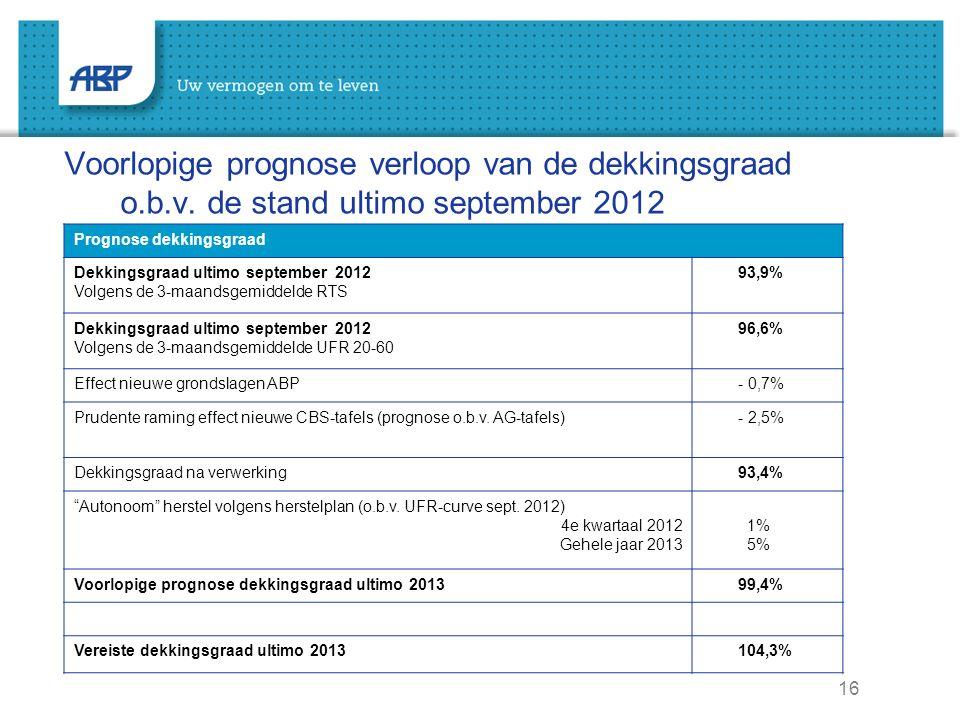 16 Voorlopige prognose verloop van de dekkingsgraad o.b.v. de stand ultimo september 2012 Prognose dekkingsgraad Dekkingsgraad ultimo september 2012 V