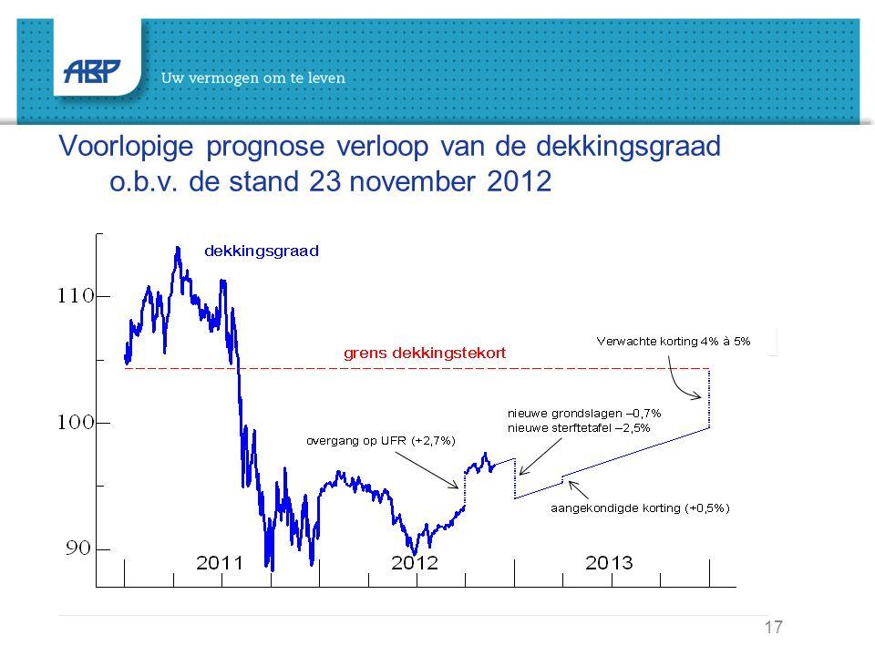17 Voorlopige prognose verloop van de dekkingsgraad o.b.v. de stand 23 november 2012