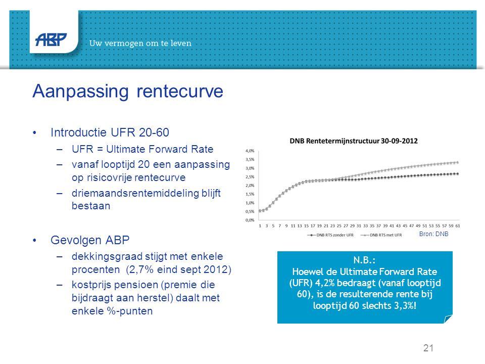 21 Aanpassing rentecurve Introductie UFR 20-60 –UFR = Ultimate Forward Rate –vanaf looptijd 20 een aanpassing op risicovrije rentecurve –driemaandsrentemiddeling blijft bestaan Gevolgen ABP –dekkingsgraad stijgt met enkele procenten (2,7% eind sept 2012) –kostprijs pensioen (premie die bijdraagt aan herstel) daalt met enkele %-punten N.B.: Hoewel de Ultimate Forward Rate (UFR) 4,2% bedraagt (vanaf looptijd 60), is de resulterende rente bij looptijd 60 slechts 3,3%.