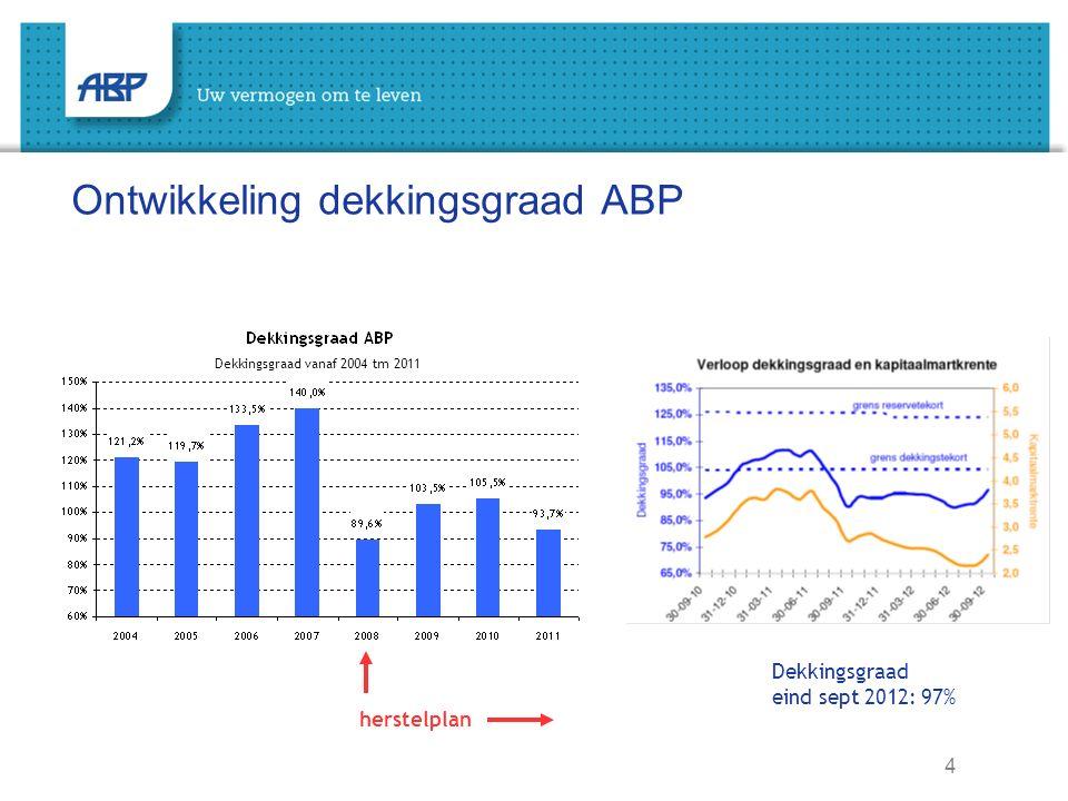 4 Ontwikkeling dekkingsgraad ABP Dekkingsgraad vanaf 2004 tm 2011 Dekkingsgraad eind sept 2012: 97% herstelplan