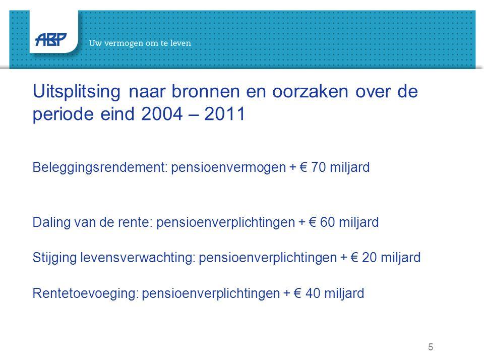 5 Uitsplitsing naar bronnen en oorzaken over de periode eind 2004 – 2011 Beleggingsrendement: pensioenvermogen + € 70 miljard Daling van de rente: pensioenverplichtingen + € 60 miljard Stijging levensverwachting: pensioenverplichtingen + € 20 miljard Rentetoevoeging: pensioenverplichtingen + € 40 miljard