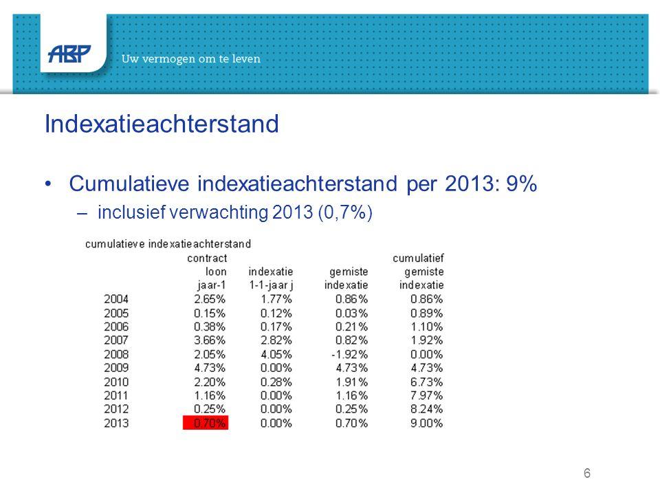 6 Indexatieachterstand Cumulatieve indexatieachterstand per 2013: 9% –inclusief verwachting 2013 (0,7%)