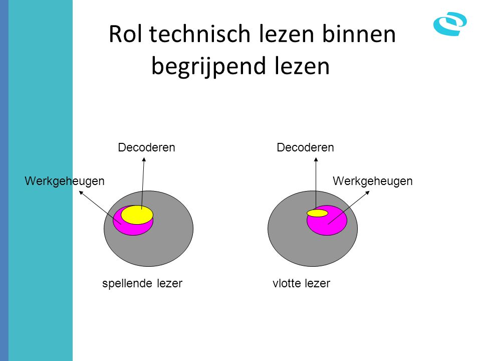 Rol technisch lezen binnen begrijpend lezen spellende lezervlotte lezer Werkgeheugen Decoderen Werkgeheugen Decoderen
