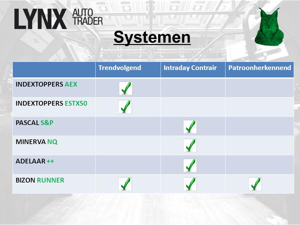 Systemen TrendvolgendIntraday ContrairPatroonherkennend INDEXTOPPERS AEX INDEXTOPPERS ESTX50 PASCAL S&P MINERVA NQ ADELAAR ++ BIZON RUNNER