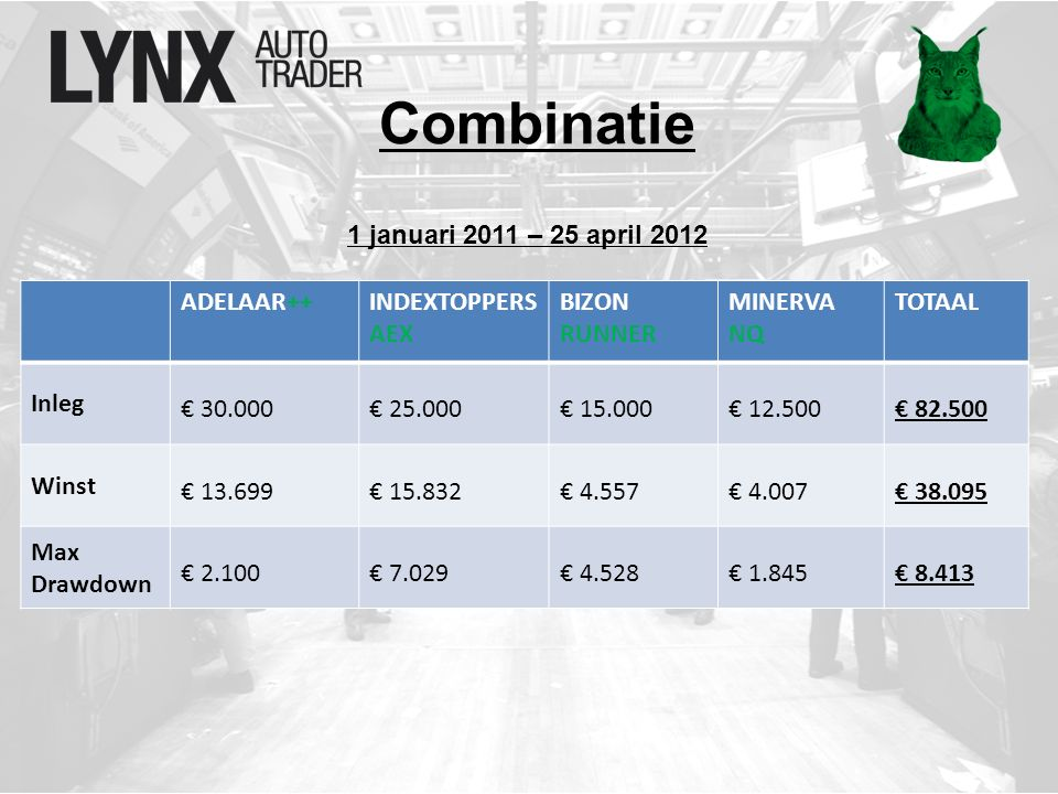 Combinatie ADELAAR++INDEXTOPPERS AEX BIZON RUNNER MINERVA NQ TOTAAL Inleg € 30.000€ 25.000€ 15.000€ 12.500€ 82.500 Winst € 13.699€ 15.832€ 4.557€ 4.007€ 38.095 Max Drawdown € 2.100€ 7.029€ 4.528€ 1.845€ 8.413 1 januari 2011 – 25 april 2012