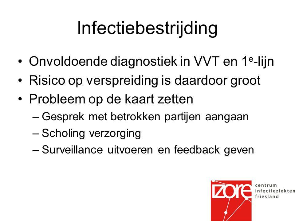 Infectiebestrijding Onvoldoende diagnostiek in VVT en 1 e -lijn Risico op verspreiding is daardoor groot Probleem op de kaart zetten –Gesprek met betrokken partijen aangaan –Scholing verzorging –Surveillance uitvoeren en feedback geven