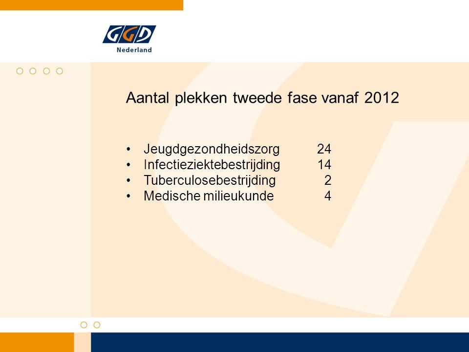 Aantal plekken tweede fase vanaf 2012 Jeugdgezondheidszorg 24 Infectieziektebestrijding 14 Tuberculosebestrijding 2 Medische milieukunde 4