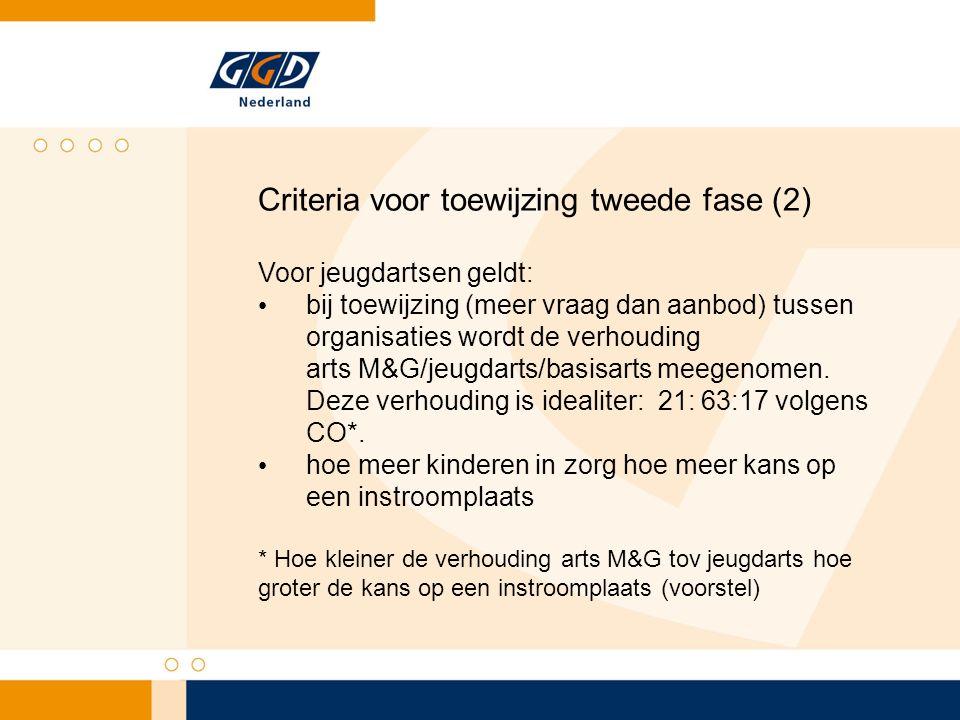 Criteria voor toewijzing tweede fase (2) Voor jeugdartsen geldt: bij toewijzing (meer vraag dan aanbod) tussen organisaties wordt de verhouding arts M