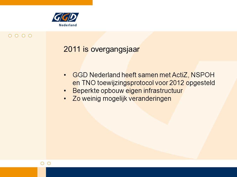 2011 is overgangsjaar GGD Nederland heeft samen met ActiZ, NSPOH en TNO toewijzingsprotocol voor 2012 opgesteld Beperkte opbouw eigen infrastructuur Z