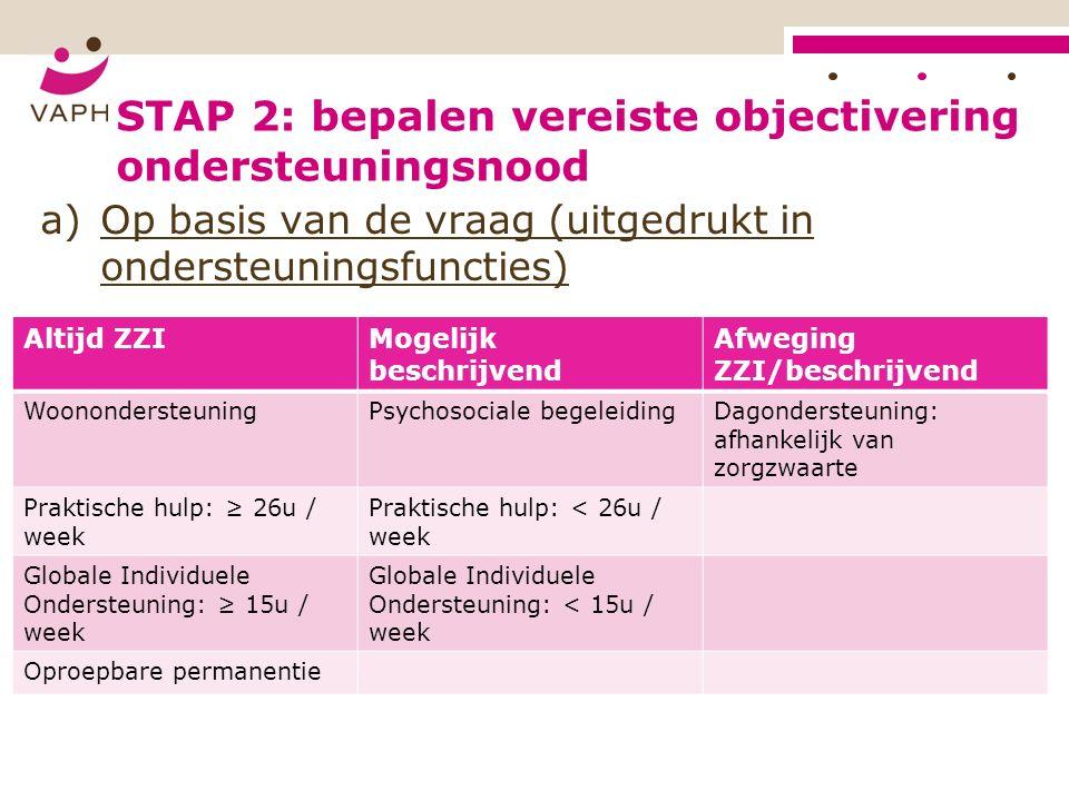 STAP 2: bepalen vereiste objectivering ondersteuningsnood a)Op basis van de vraag (uitgedrukt in ondersteuningsfuncties) Altijd ZZIMogelijk beschrijvend Afweging ZZI/beschrijvend WoonondersteuningPsychosociale begeleidingDagondersteuning: afhankelijk van zorgzwaarte Praktische hulp: ≥ 26u / week Praktische hulp: < 26u / week Globale Individuele Ondersteuning: ≥ 15u / week Globale Individuele Ondersteuning: < 15u / week Oproepbare permanentie