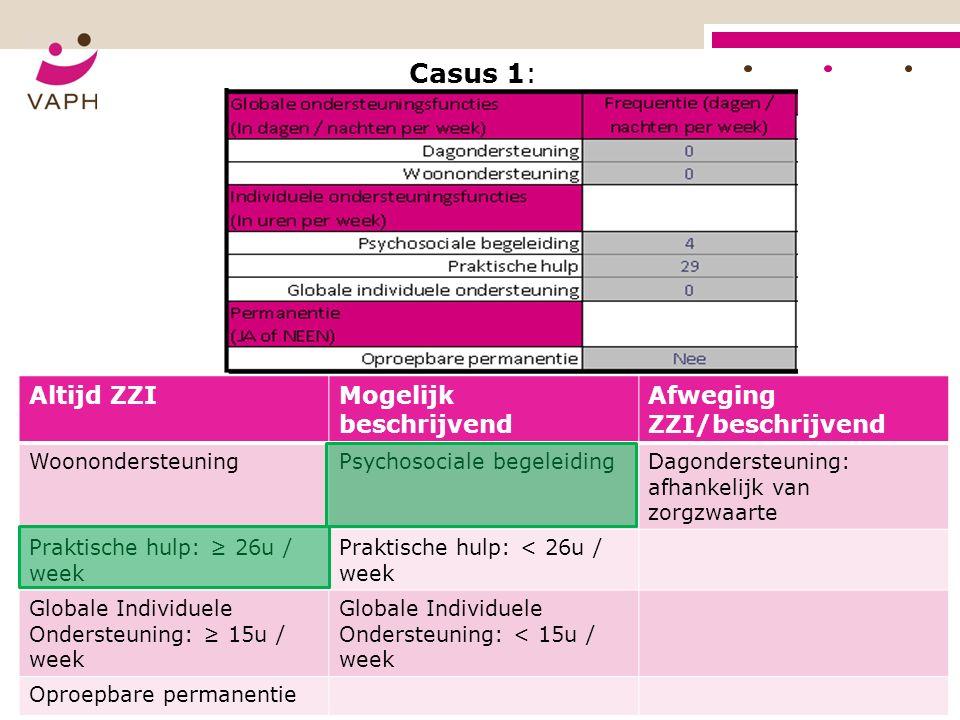 Casus 1: Altijd ZZIMogelijk beschrijvend Afweging ZZI/beschrijvend WoonondersteuningPsychosociale begeleidingDagondersteuning: afhankelijk van zorgzwaarte Praktische hulp: ≥ 26u / week Praktische hulp: < 26u / week Globale Individuele Ondersteuning: ≥ 15u / week Globale Individuele Ondersteuning: < 15u / week Oproepbare permanentie