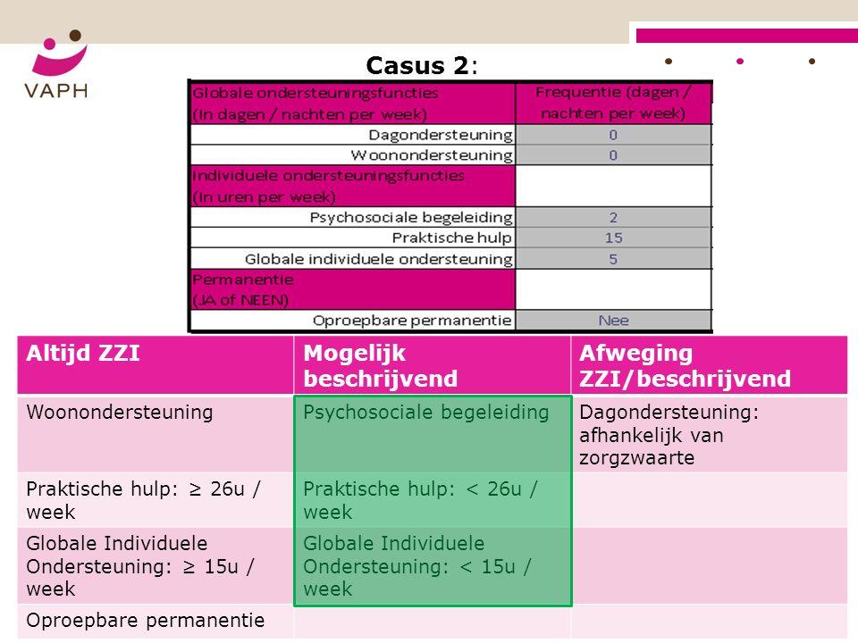 Casus 2: Altijd ZZIMogelijk beschrijvend Afweging ZZI/beschrijvend WoonondersteuningPsychosociale begeleidingDagondersteuning: afhankelijk van zorgzwaarte Praktische hulp: ≥ 26u / week Praktische hulp: < 26u / week Globale Individuele Ondersteuning: ≥ 15u / week Globale Individuele Ondersteuning: < 15u / week Oproepbare permanentie