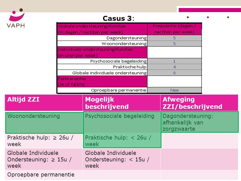 Casus 3: Altijd ZZIMogelijk beschrijvend Afweging ZZI/beschrijvend WoonondersteuningPsychosociale begeleidingDagondersteuning: afhankelijk van zorgzwaarte Praktische hulp: ≥ 26u / week Praktische hulp: < 26u / week Globale Individuele Ondersteuning: ≥ 15u / week Globale Individuele Ondersteuning: < 15u / week Oproepbare permanentie