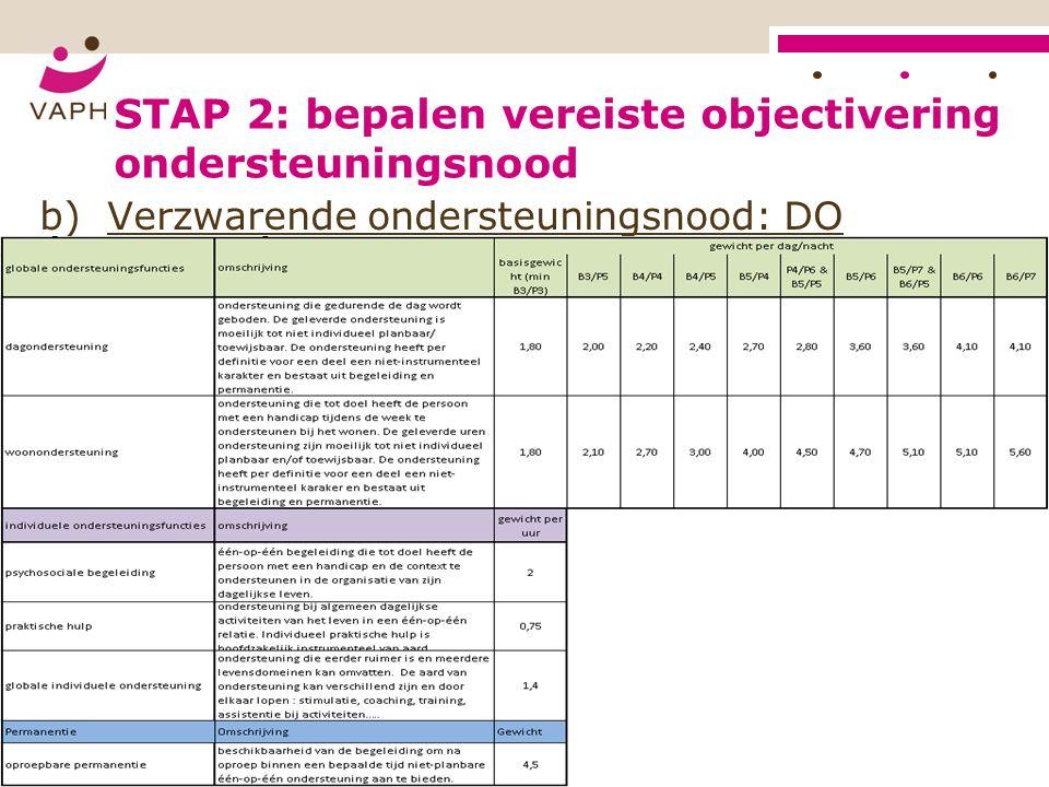 STAP 2: bepalen vereiste objectivering ondersteuningsnood b) Verzwarende ondersteuningsnood: DO