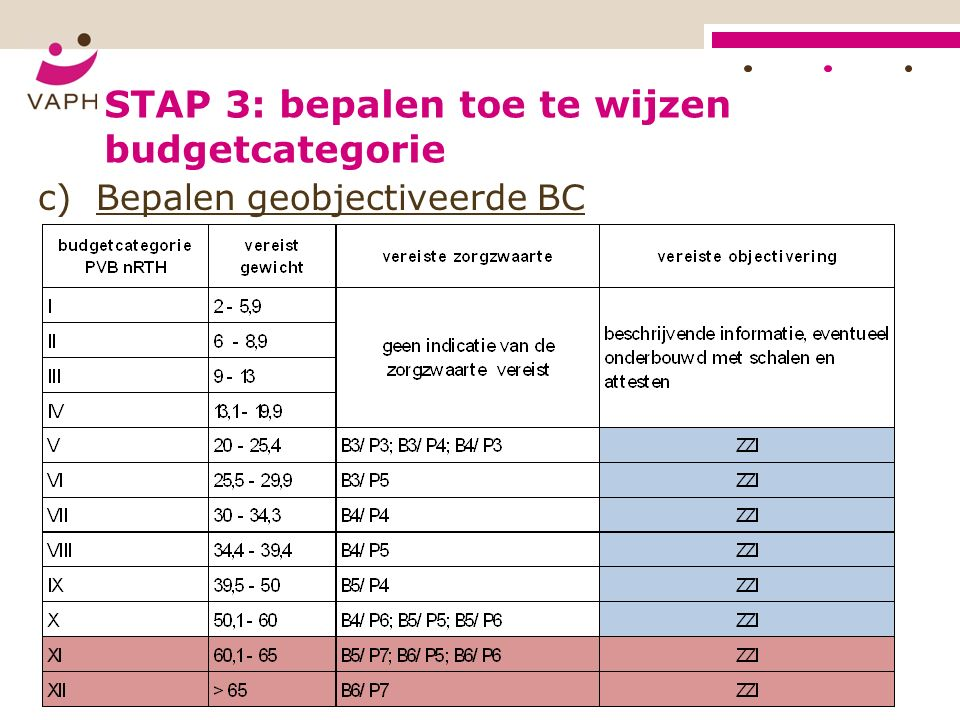 STAP 3: bepalen toe te wijzen budgetcategorie c) Bepalen geobjectiveerde BC