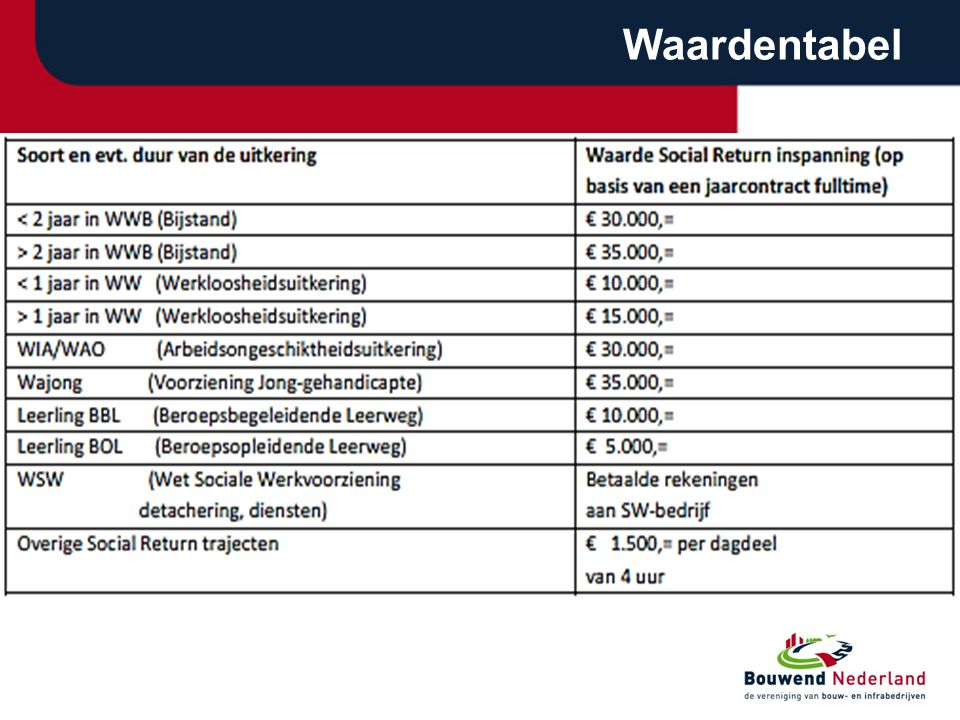 Amsterdam Groot aanbestedingsvolume Convenanten Werkgeversbenadering Percentage afgestemd op aandeel arbeid in opdracht