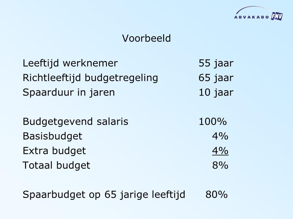 Voorbeeld Leeftijd werknemer55 jaar Richtleeftijd budgetregeling 65 jaar Spaarduur in jaren10 jaar Budgetgevend salaris 100% Basisbudget 4% Extra budget 4% Totaal budget 8% Spaarbudget op 65 jarige leeftijd 80%