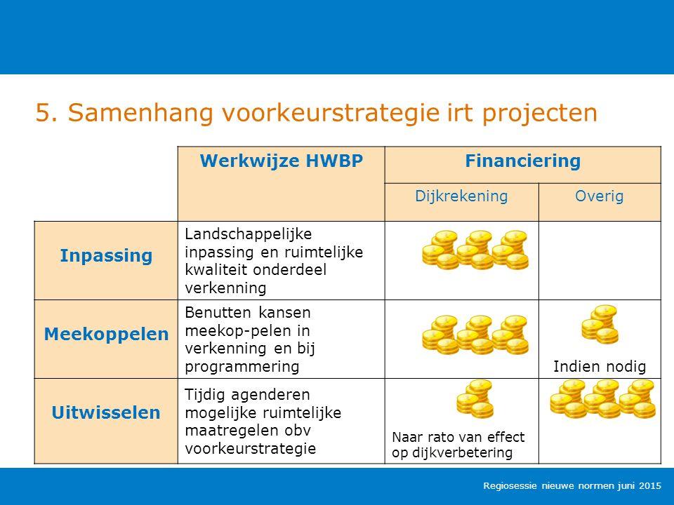 5. Samenhang voorkeurstrategie irt projecten Regiosessie nieuwe normen juni 2015 Werkwijze HWBPFinanciering DijkrekeningOverig Inpassing Landschappeli