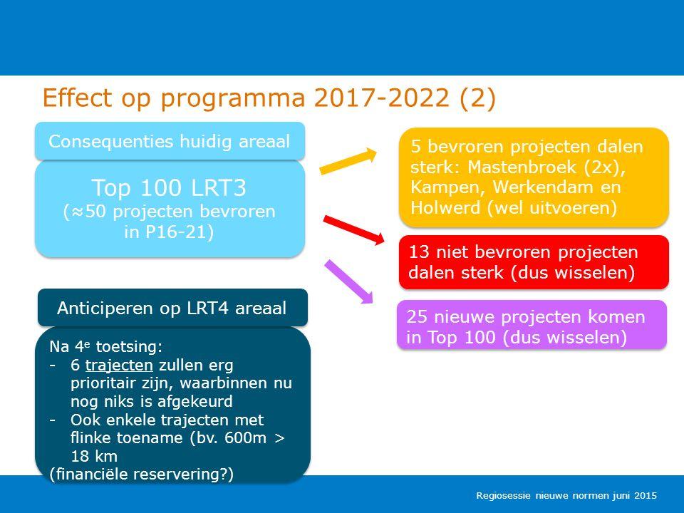 Top 100 LRT3 (≈50 projecten bevroren in P16-21) Top 100 LRT3 (≈50 projecten bevroren in P16-21) 5 bevroren projecten dalen sterk: Mastenbroek (2x), Kampen, Werkendam en Holwerd (wel uitvoeren) Effect op programma 2017-2022 (2) 13 niet bevroren projecten dalen sterk (dus wisselen) Regiosessie nieuwe normen juni 2015 Na 4 e toetsing: -6 trajecten zullen erg prioritair zijn, waarbinnen nu nog niks is afgekeurd -Ook enkele trajecten met flinke toename (bv.