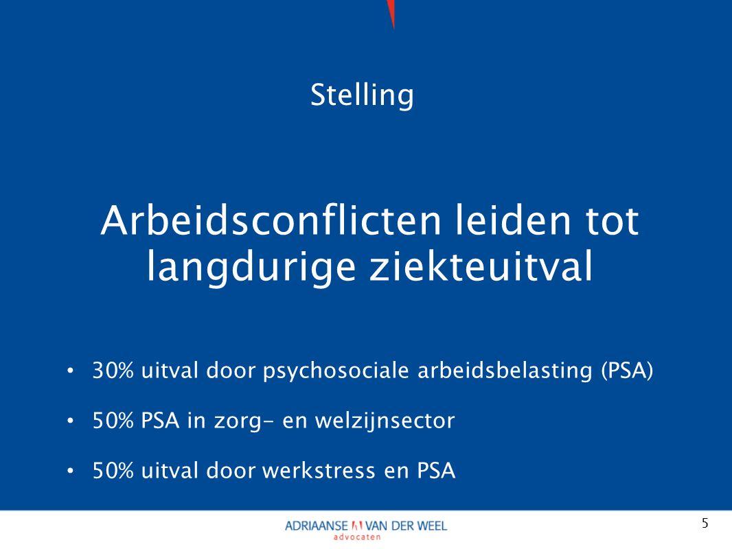 Stelling Arbeidsconflicten leiden tot langdurige ziekteuitval 30% uitval door psychosociale arbeidsbelasting (PSA) 50% PSA in zorg- en welzijnsector 50% uitval door werkstress en PSA 5