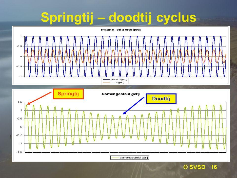© SVSD 16 Springtij – doodtij cyclus Springtij Doodtij